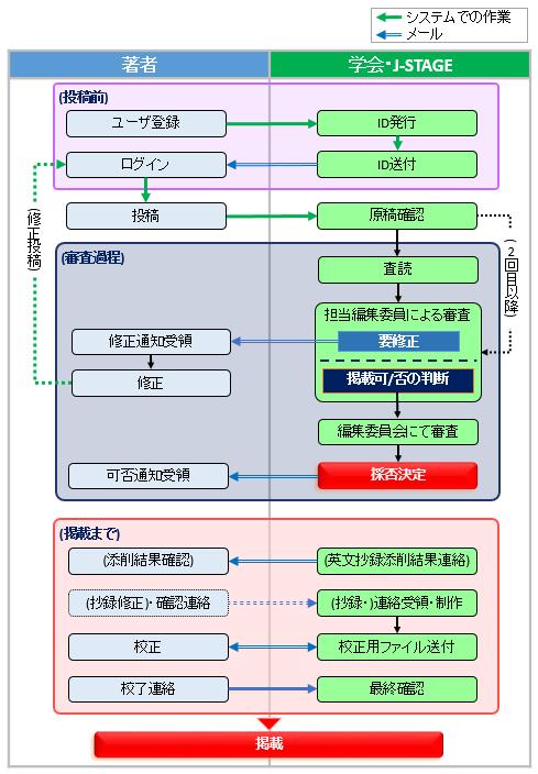投稿論文審査の流れ_エレクトロニクス実装学会誌